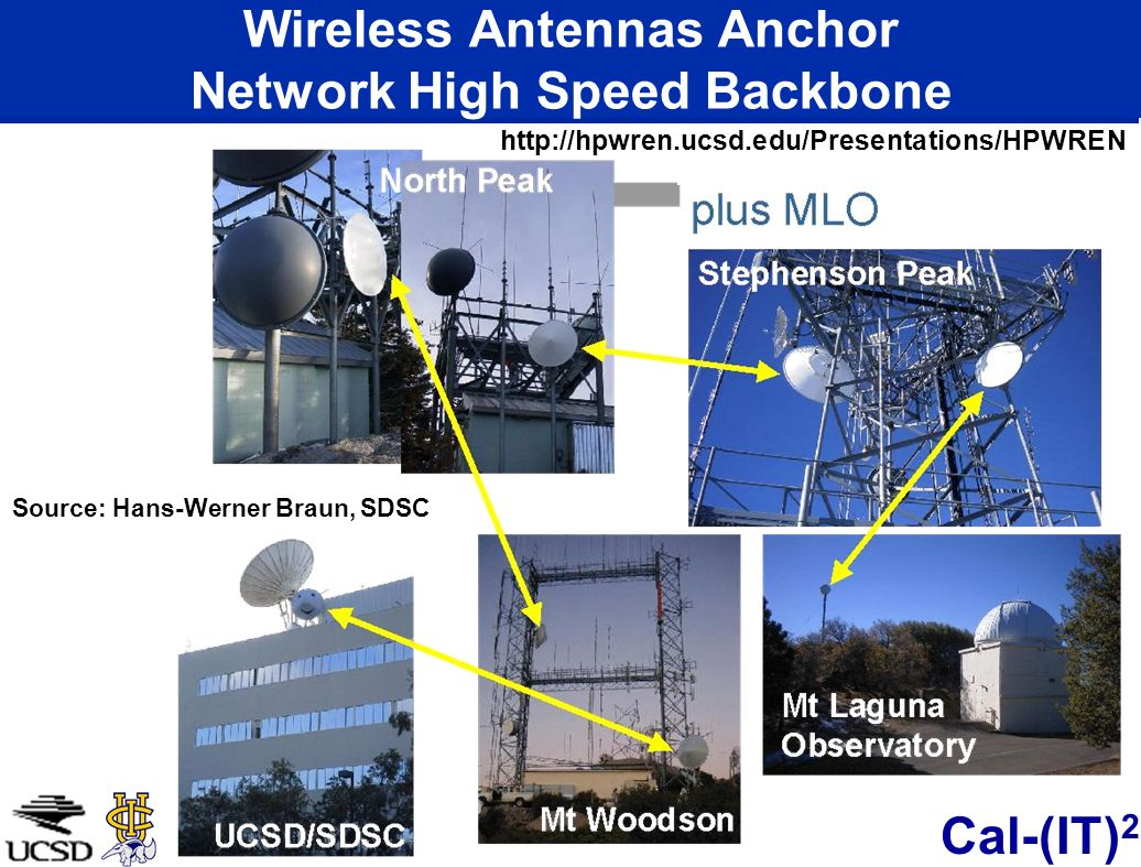 Wireless Antennas Anchor Network High Speed Backbone