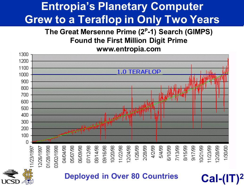 Entropia's Planetary Computer Grew to a Teraflop in Only Two Years
