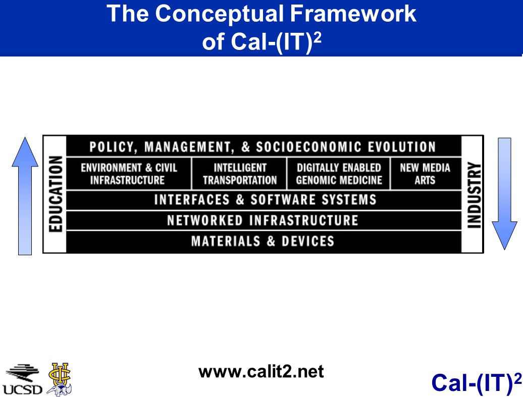 The Conceptual Framework of Cal-(IT)2
