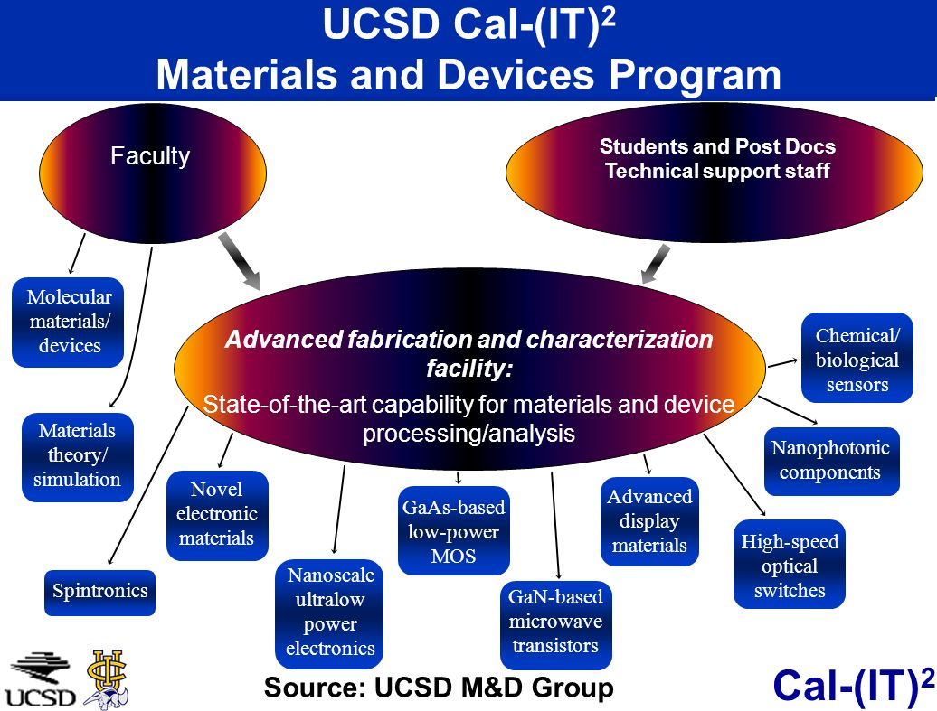 UCSD Cal-(IT)2 Materials and Devices Program