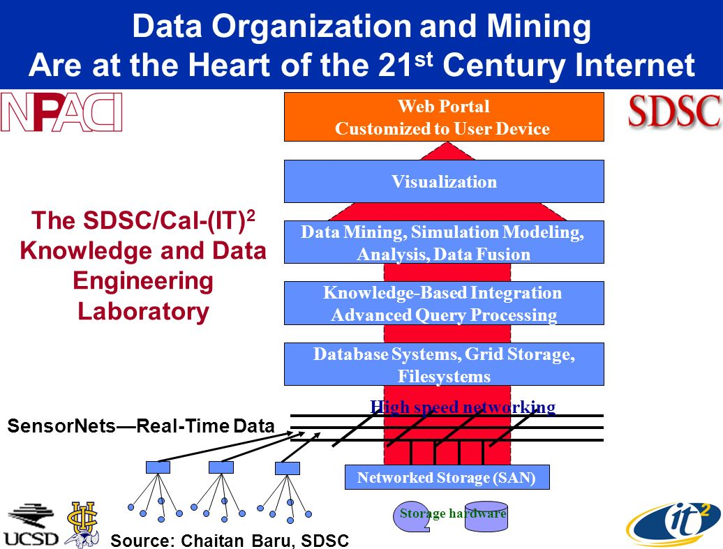 Data Organization and Mining Are at the Heart of the 21st Century Internet