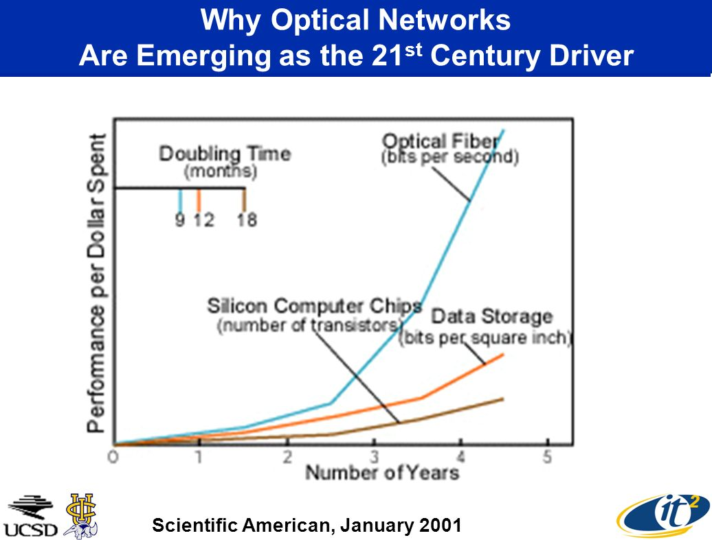 Why Optical Networks Are Emerging as the 21st Century Driver