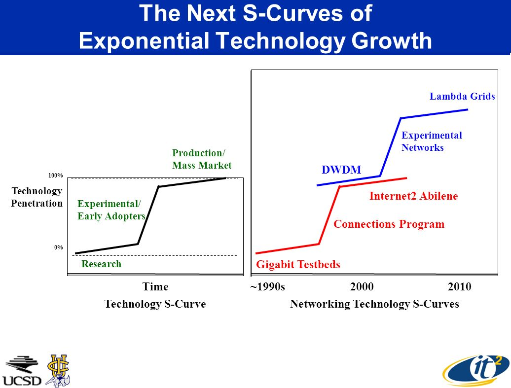The Next S-Curves of Exponential Technology Growth