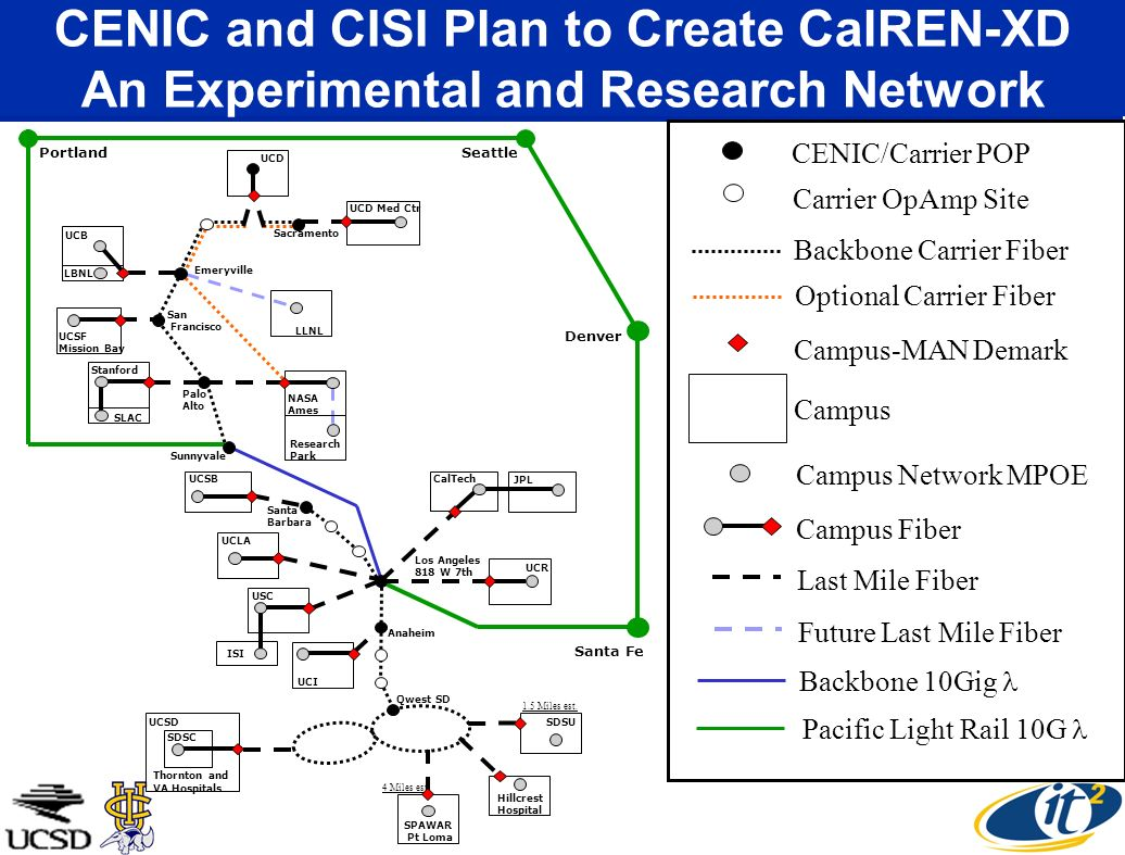 CENIC and CISI Plan to Create CalREN-XD An Experimental and Research Network