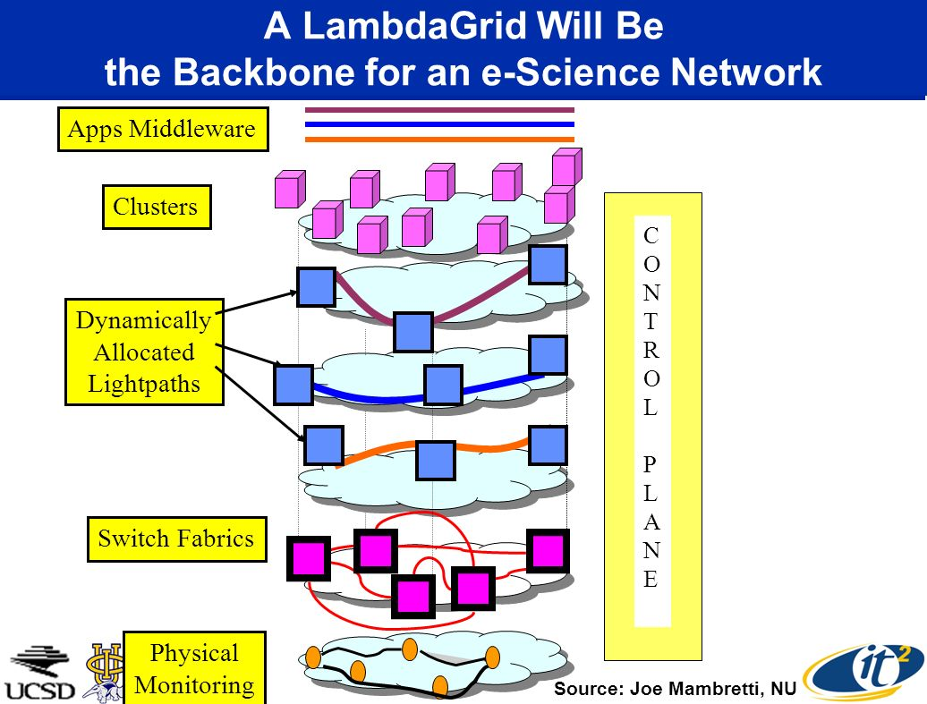 A LambdaGrid Will Be the Backbone for an e-Science Network