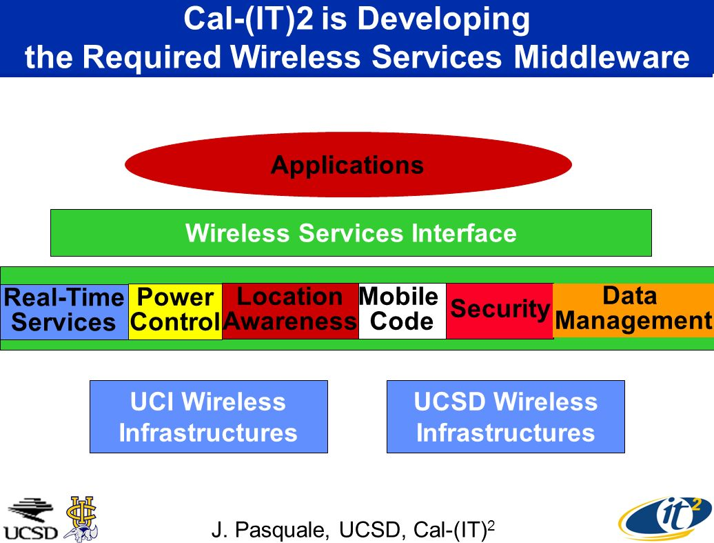 Cal-(IT)2 is Developing the Required Wireless Services Middleware