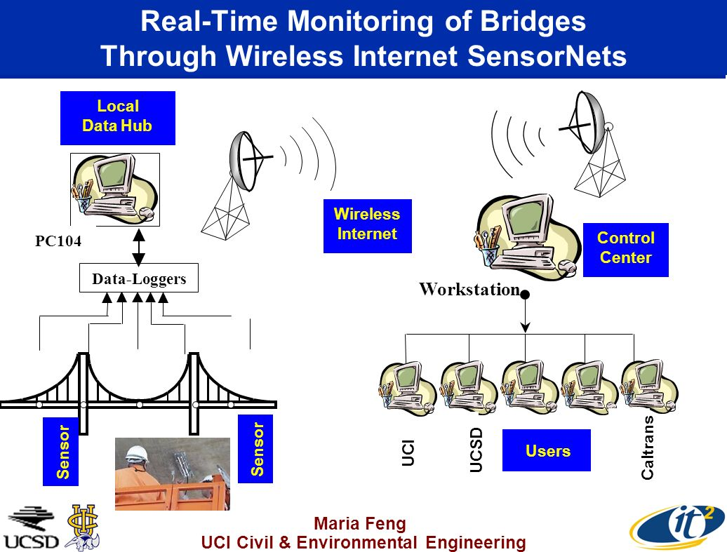 Real-Time Monitoring of Bridges Through Wireless Internet SensorNets