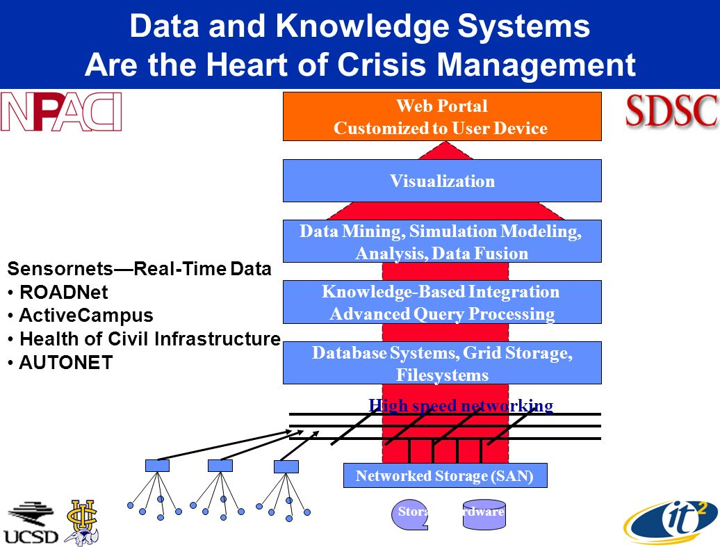 Data and Knowledge Systems Are the Heart of Crisis Management