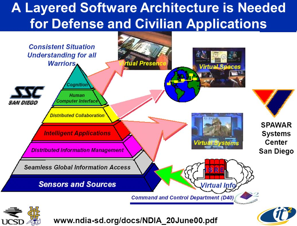 A Layered Software Architecture is Needed for Defense and Civilian Applications