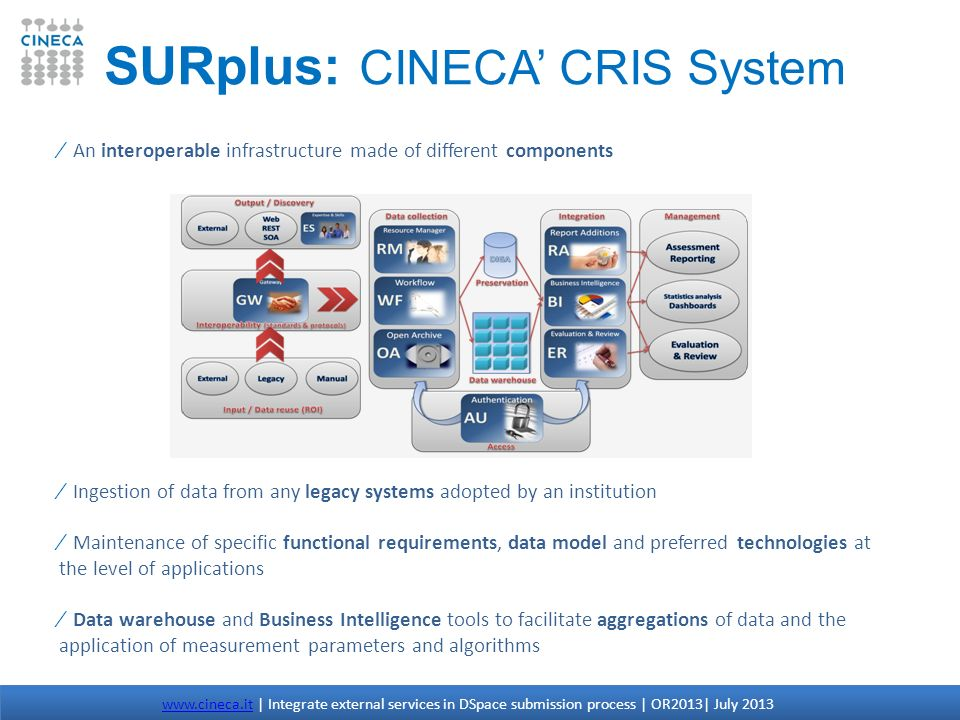 SURplus: CINECA' CRIS System