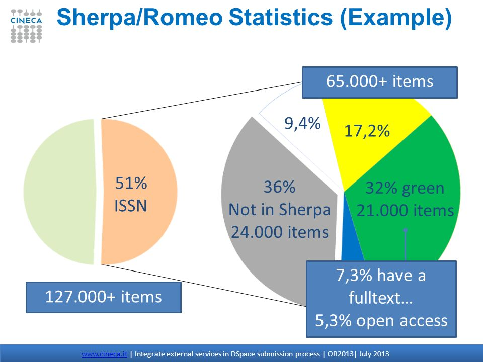 Sherpa/Romeo Statistics (Example)
