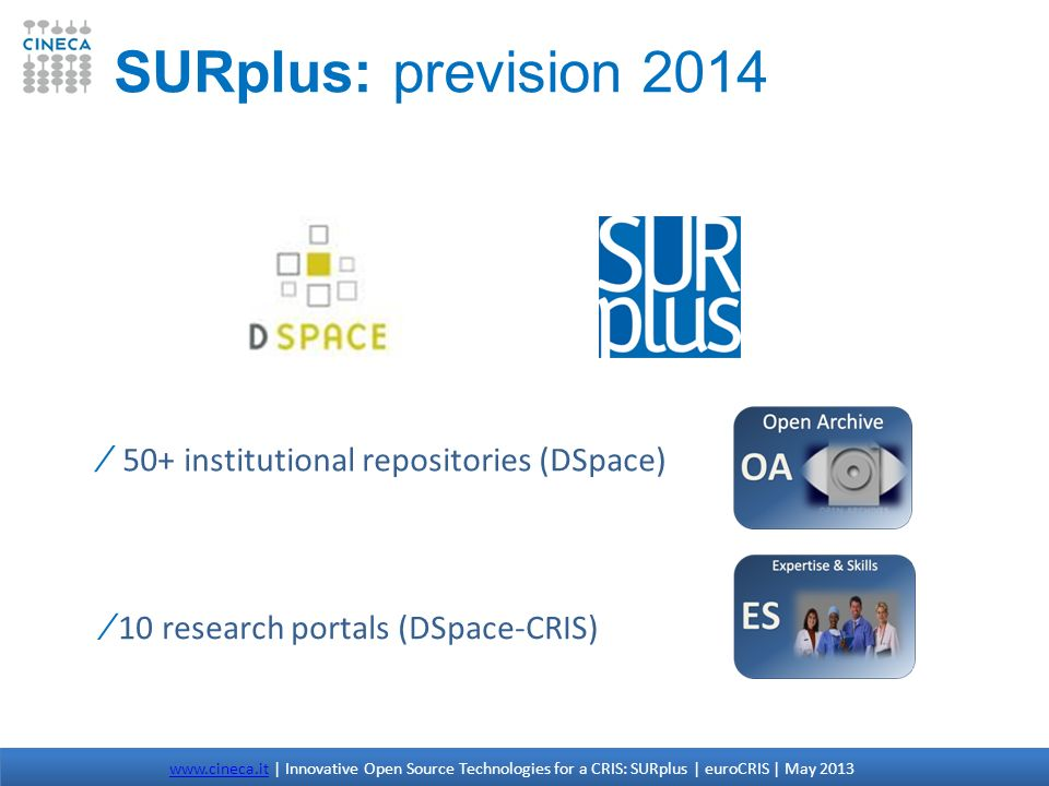 SURplus: prevision 2014 50+ institutional repositories (DSpace)