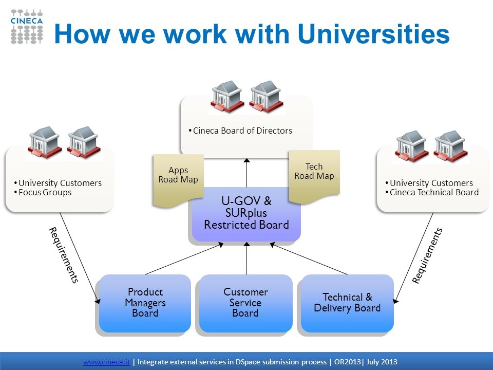 How we work with Universities