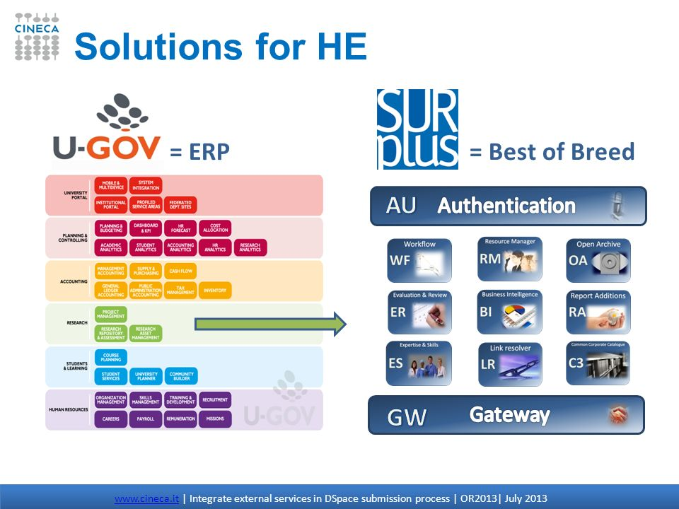 Solutions for HE = ERP = Best of Breed AU GW Authentication Gateway