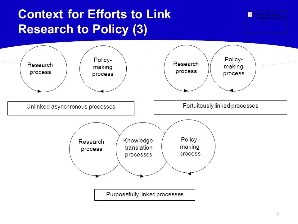 Context for Efforts to Link Research to Policy (3)