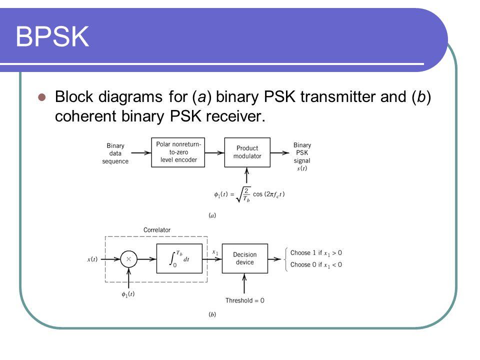 pass-band data transmission
