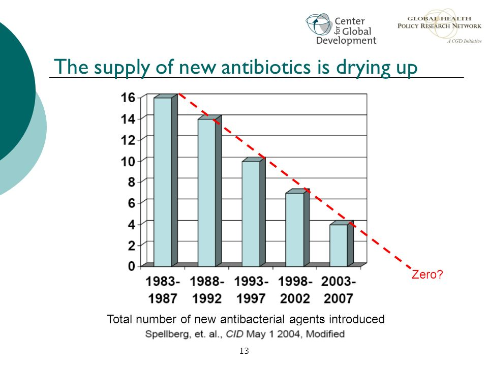 The supply of new antibiotics is drying up