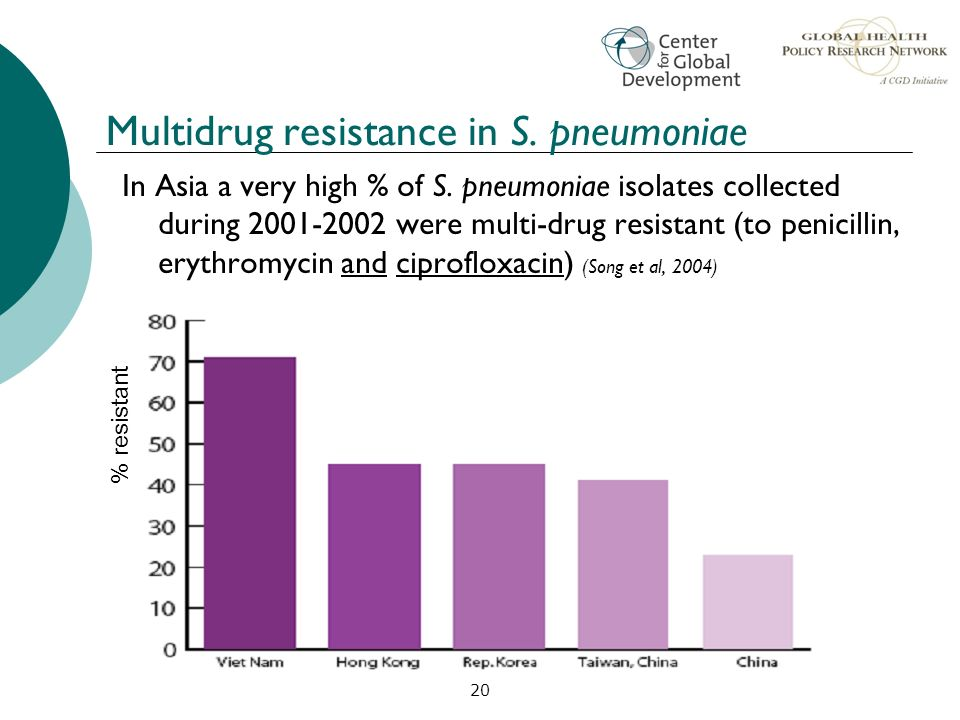 Multidrug resistance in S. pneumoniae