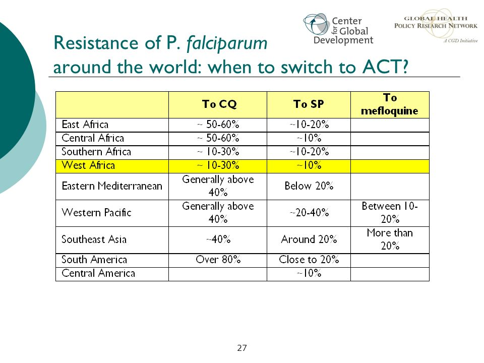 Resistance of P. falciparum around the world: when to switch to ACT