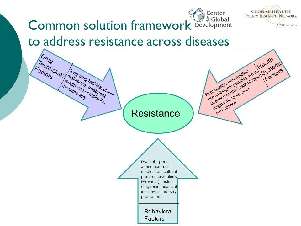 Common solution framework to address resistance across diseases
