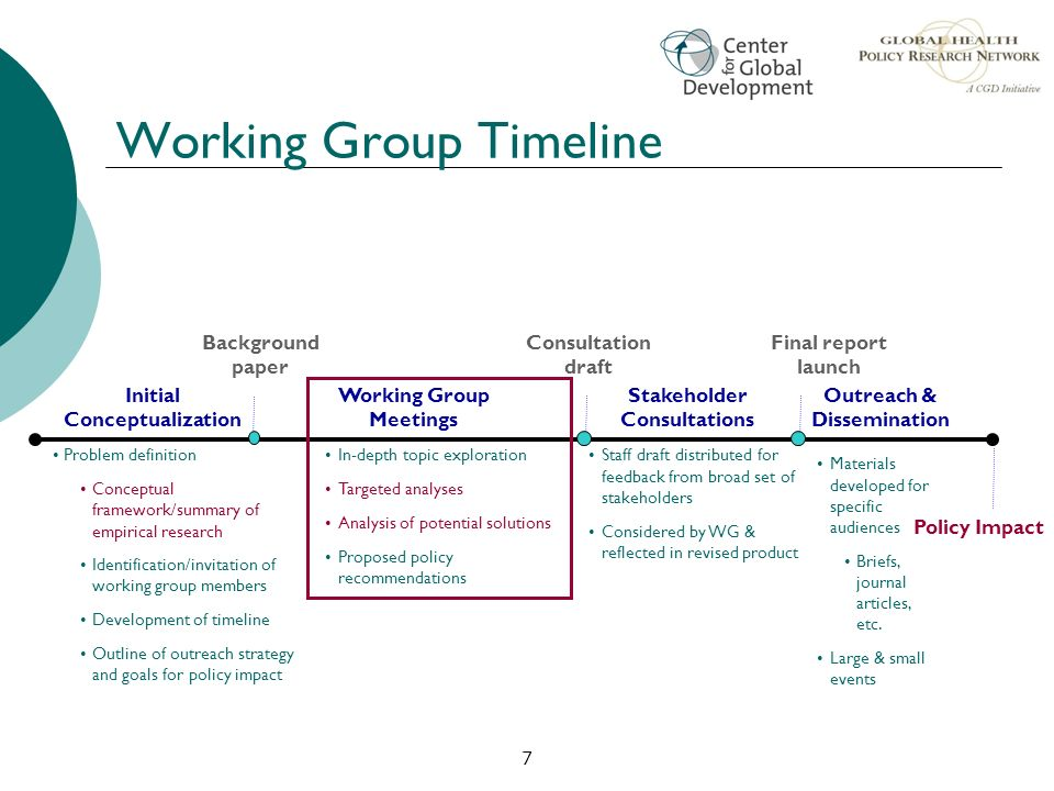 Working Group Timeline