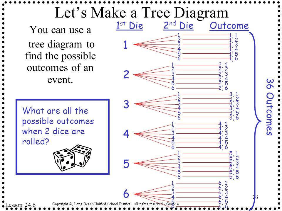 Let's Make a Tree Diagram
