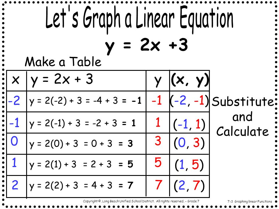 y = 2x +3 Let s Graph a Linear Equation x y = 2x + 3 y (x, y)