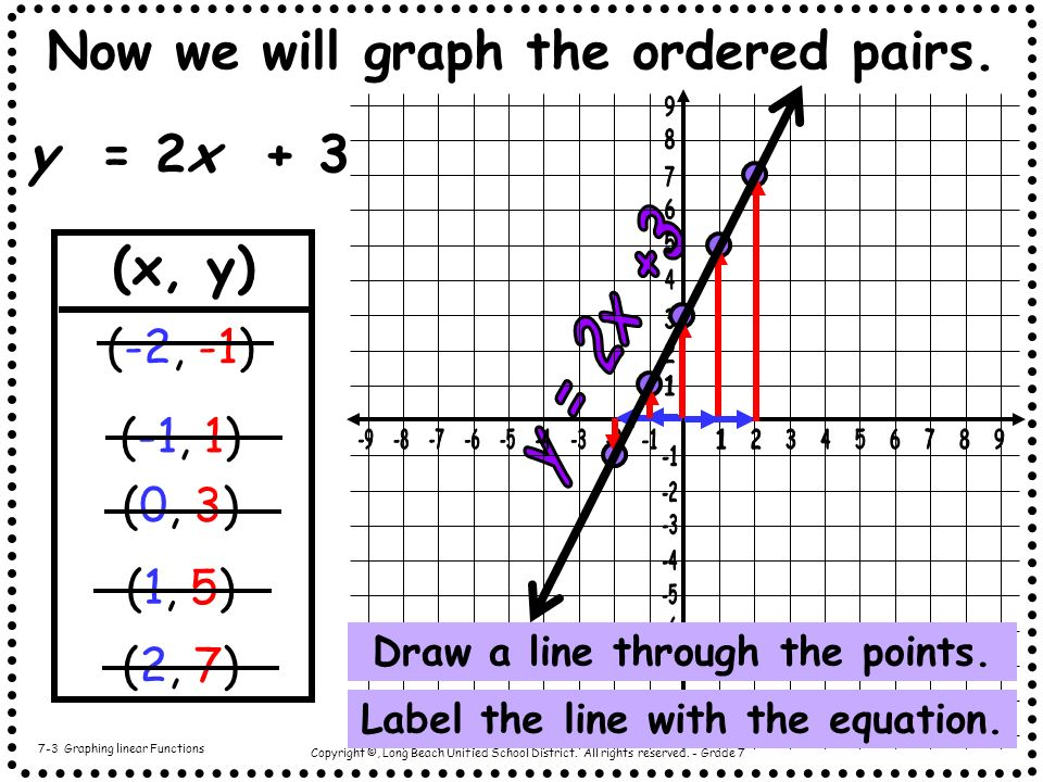 Now we will graph the ordered pairs.