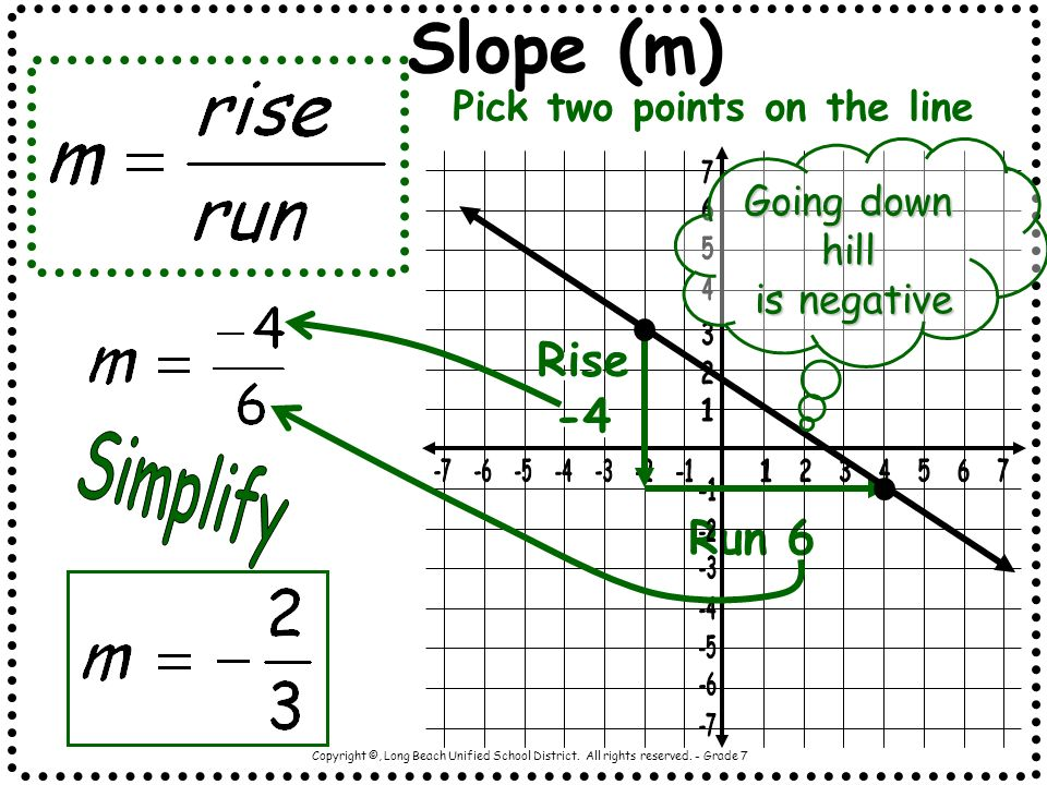Slope (m) Simplify Rise -4 Run 6 Pick two points on the line