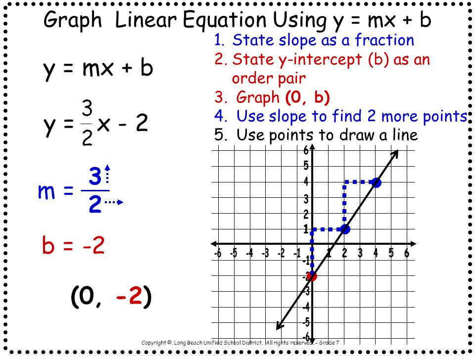 Graph Linear Equation Using y = mx + b