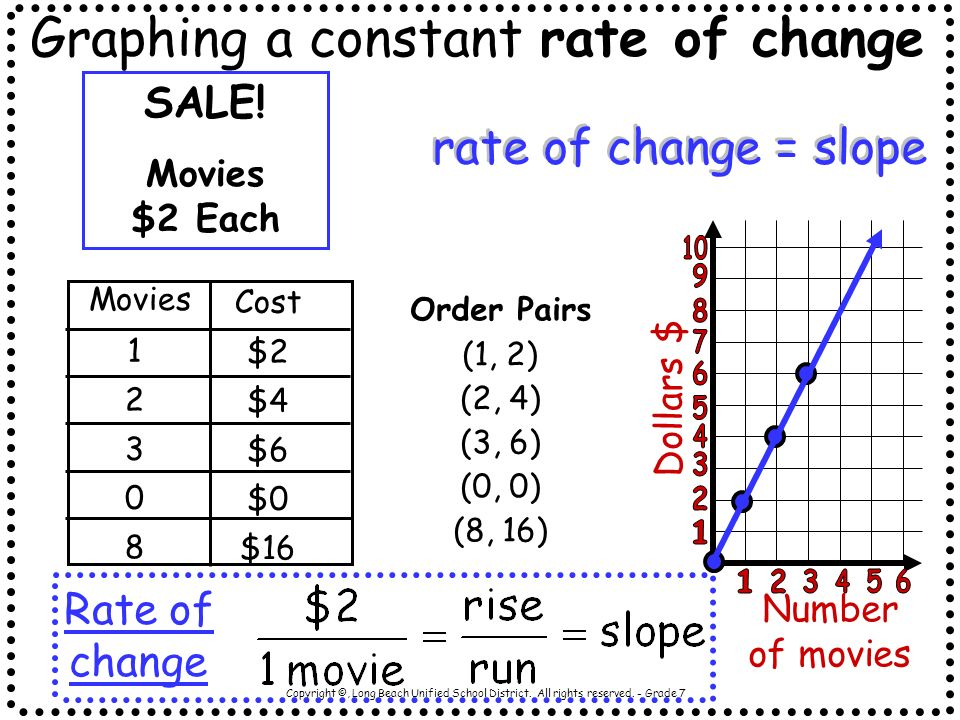 Graphing a constant rate of change