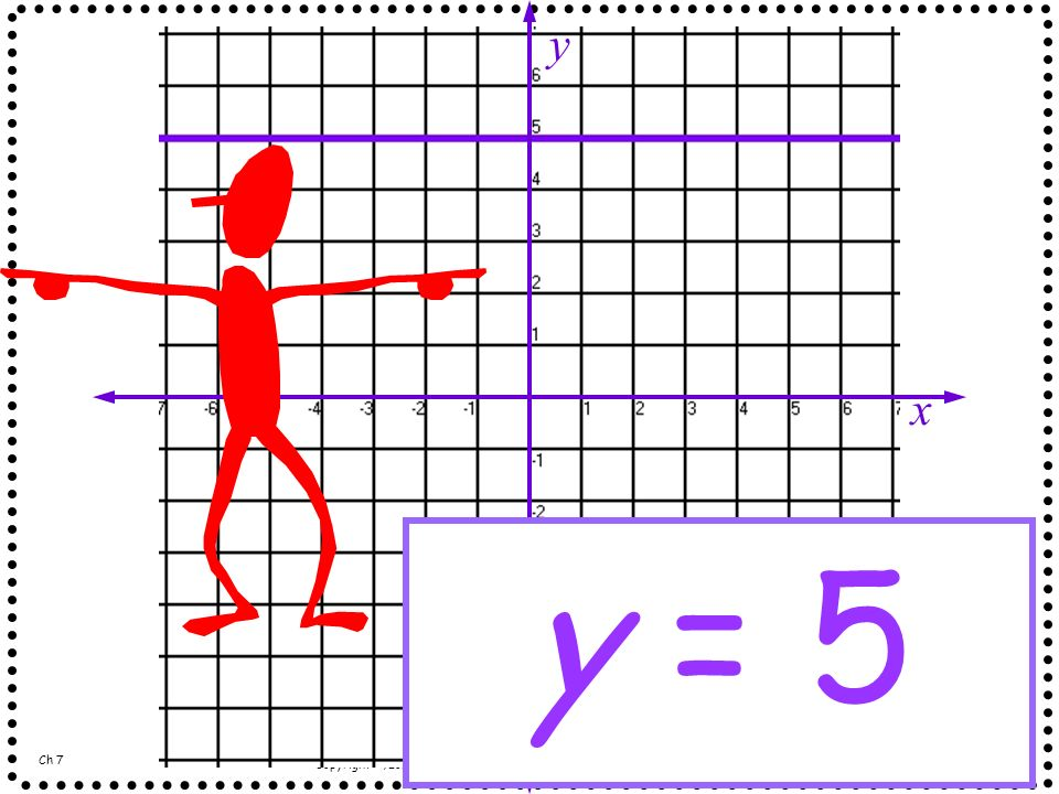 x y y = 5 Ch 7 Copyright ©, Long Beach Unified School District. All rights reserved. - Grade 7