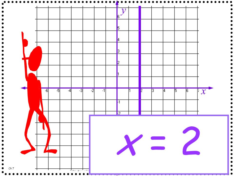 x y x = 2 Ch 7 Copyright ©, Long Beach Unified School District. All rights reserved. - Grade 7