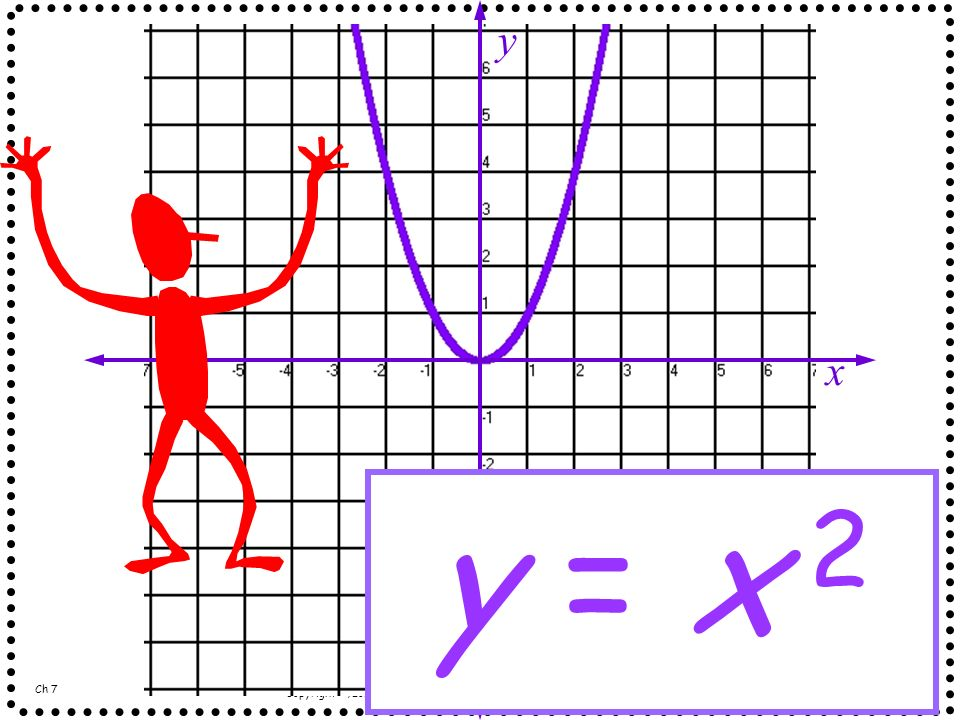 x y y = x 2 Ch 7 Copyright ©, Long Beach Unified School District. All rights reserved. - Grade 7