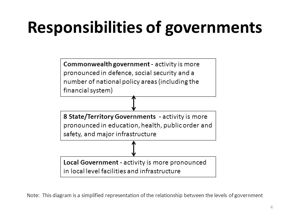 Responsibilities of governments