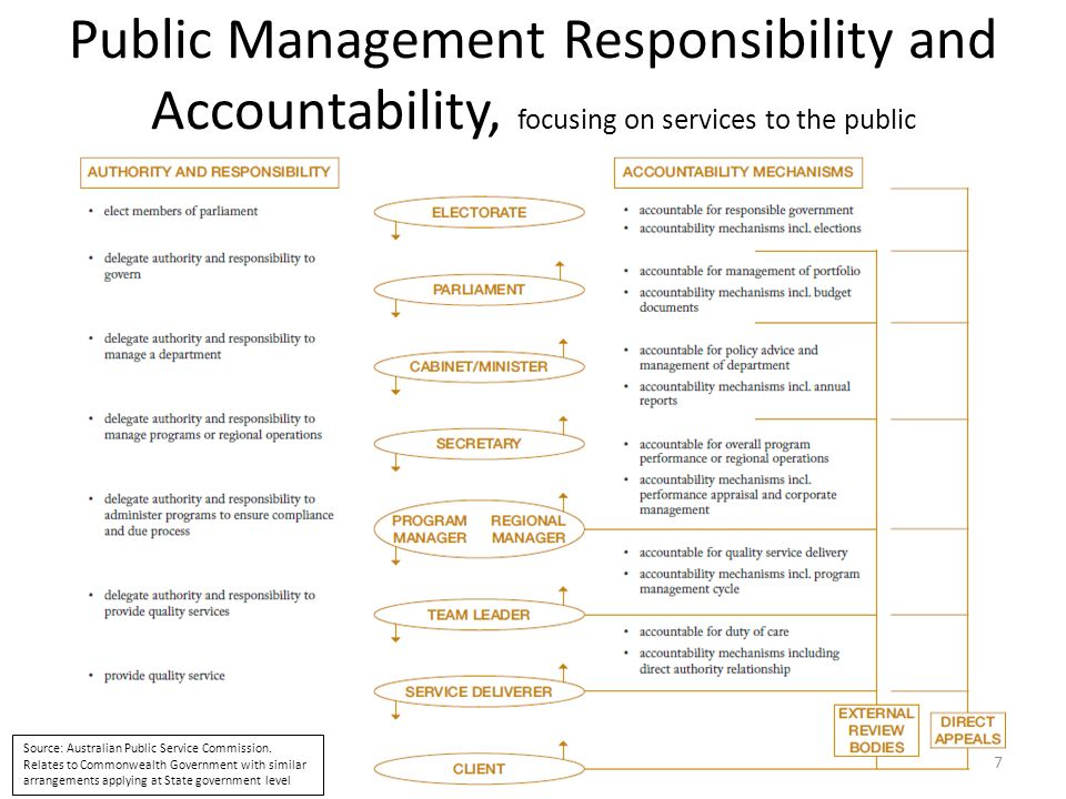 Public Management Responsibility and Accountability, focusing on services to the public
