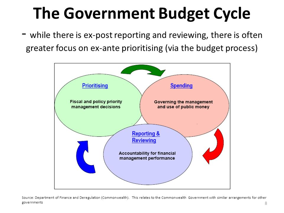 The Government Budget Cycle - while there is ex-post reporting and reviewing, there is often greater focus on ex-ante prioritising (via the budget process)
