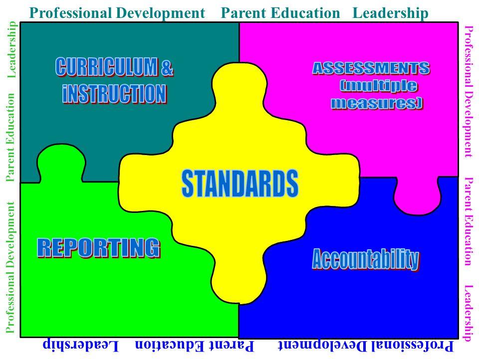 Professional Development Parent Education Leadership
