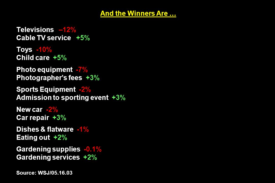 And the Winners Are … Televisions –12% Cable TV service +5% Toys -10% Child care +5% Photo equipment -7% Photographer's fees +3% Sports Equipment -2% Admission to sporting event +3% New car -2% Car repair +3% Dishes & flatware -1% Eating out +2% Gardening supplies -0.1% Gardening services +2% Source: WSJ/05.16.03