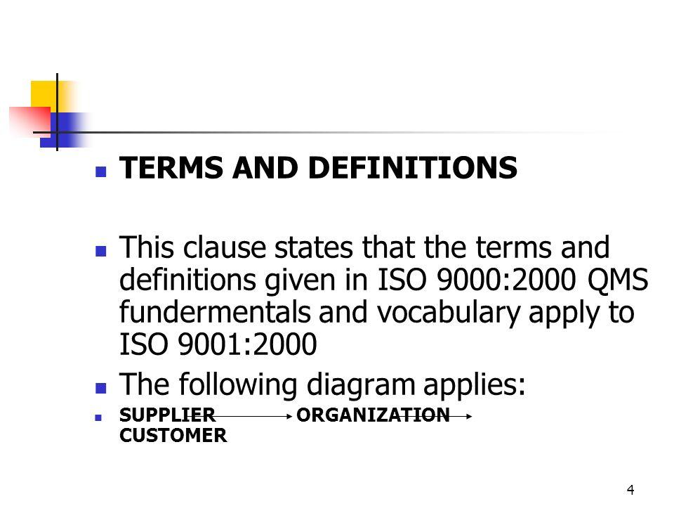 The following diagram applies: