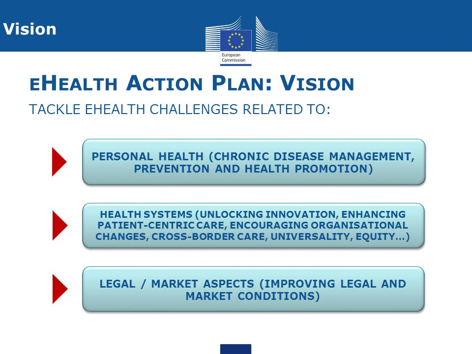 eHealth Action Plan: Vision