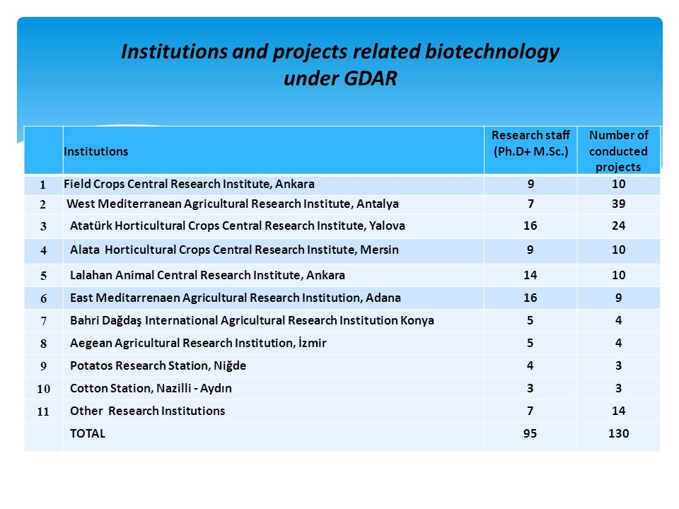 Institutions and projects related biotechnology under GDAR