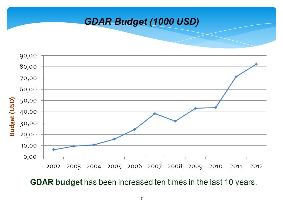 GDAR budget has been increased ten times in the last 10 years.