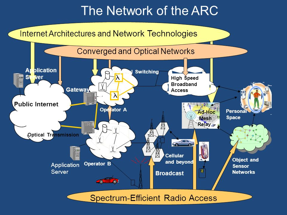 The Network of the ARC Spectrum-Efficient Radio Access