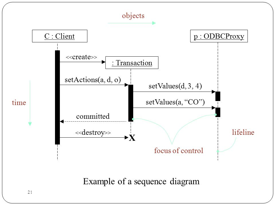 Object oriented system anaysis and design ppt download example of a sequence diagram ccuart Images