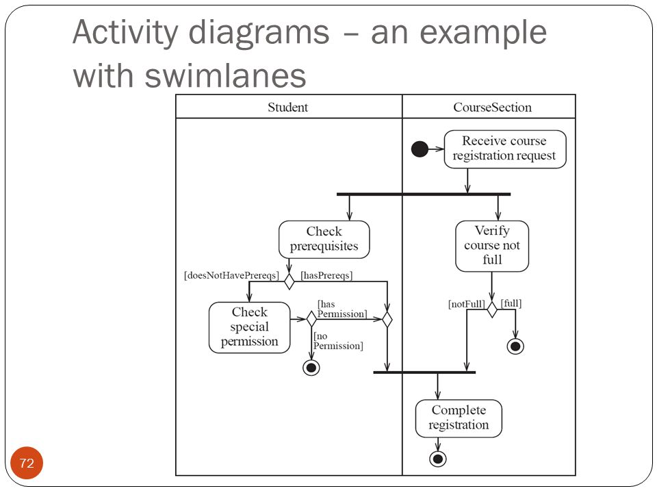Object oriented system anaysis and design ppt download 72 activity diagrams an example with swimlanes ccuart Gallery