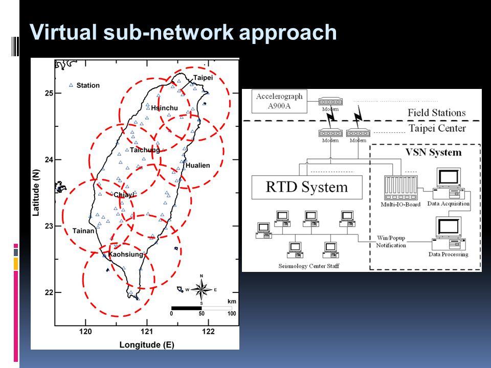 Virtual sub-network approach