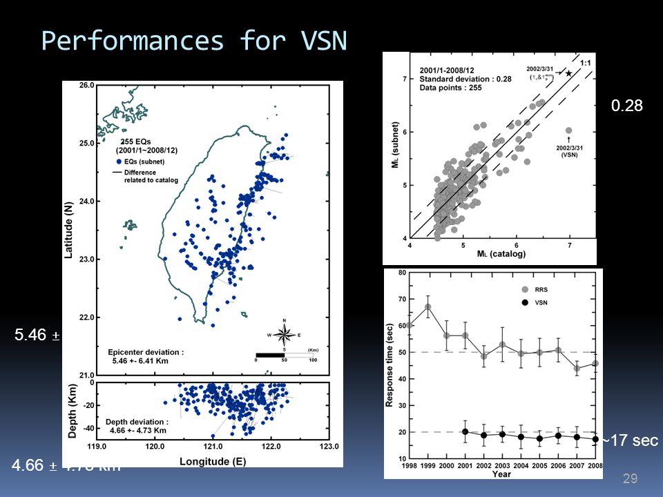 Performances for VSN 0.28 5.46  6.41 km ~17 sec 4.66  4.73 km 29