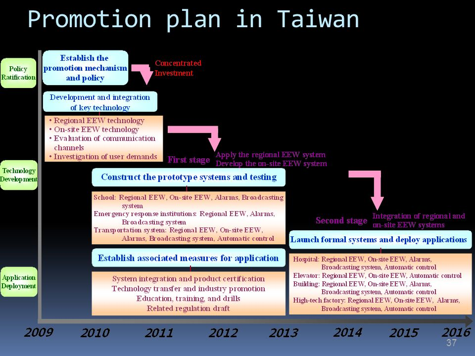 Promotion plan in Taiwan