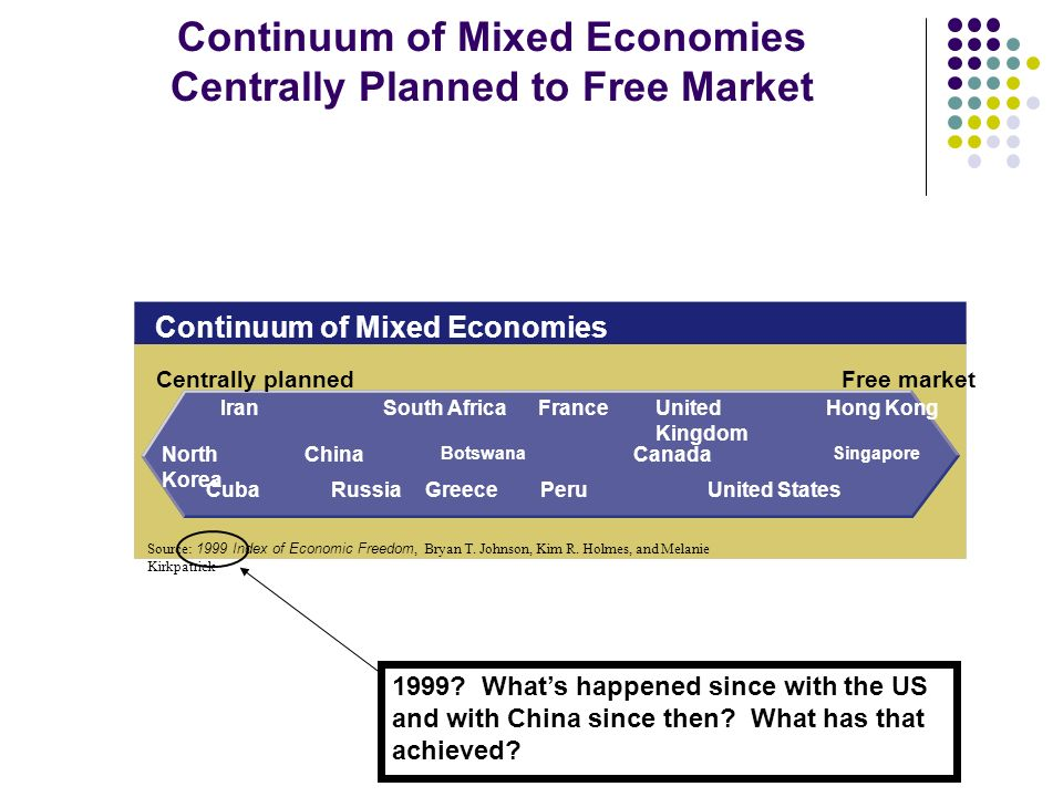 free market economics vs command economies A free market economy is an economic system that is out with the control of a political party or government the customers' ability to pay determines which direction will be focused by market, and the ownership of an enterprise is private or public but not state.